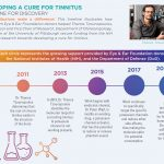 Developing A Cure for Tinnitus - Thanos Tzounopoulos, PhD
